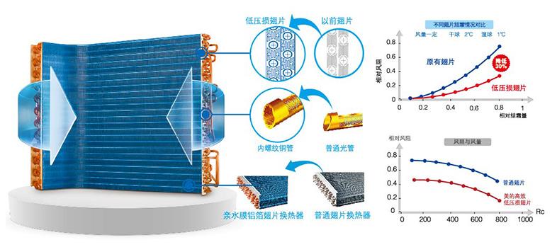 高效换热器的使用_扬州高效换热器机组_高效换热器