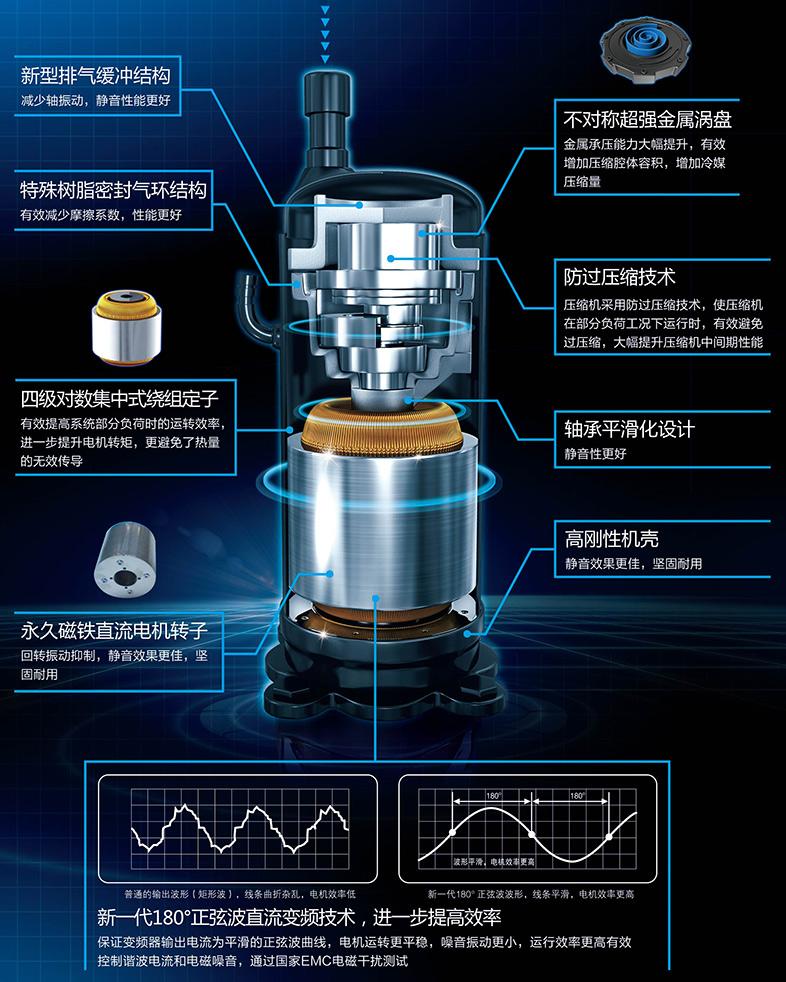 空调系统节能技术